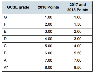 GCSE Points in 2016-2018