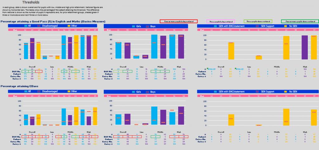 EBacc and good GCSE thresholds