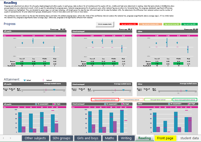 KS2 Dashboard