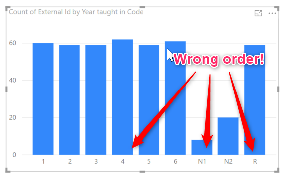 Power BI axis in the wrong order