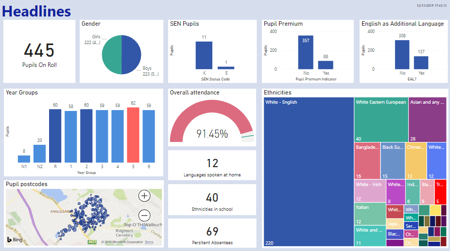SIMS and Power BI Dashboard Headlines